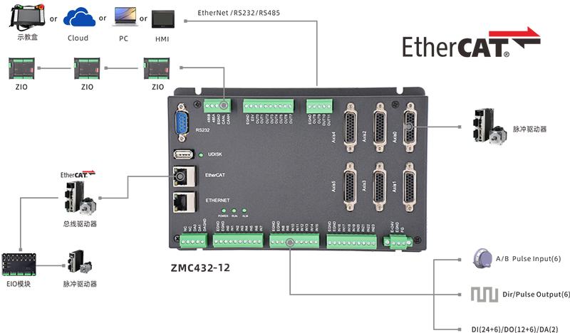 ZMC432-12架构图.jpg