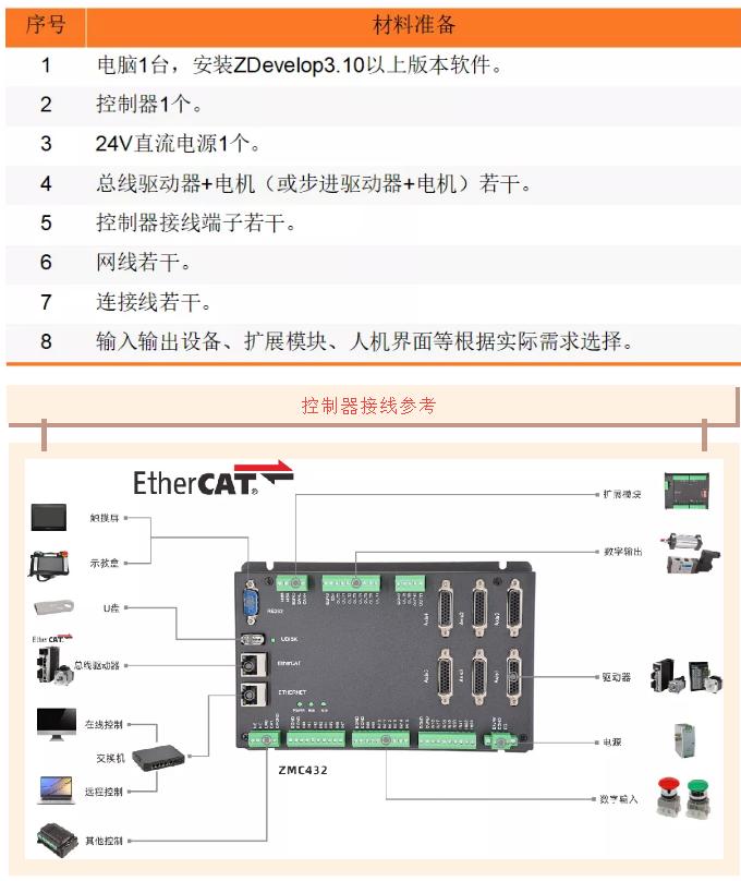 快速入门 | 篇十三:正运动技术运动控制器ZDevelop 编程软件的使用